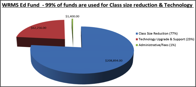 edfund piechart.png